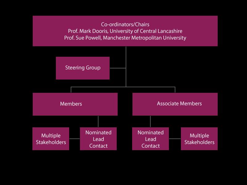Network structure diagram